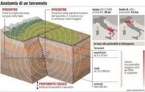 Schema di un Terremoto.