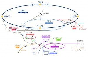 CERN_Accelerator_Complex