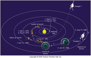 voyager1distance