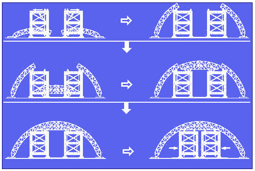 Il processo di assemblaggio e le modalità di-scorrimento-dell'arco.