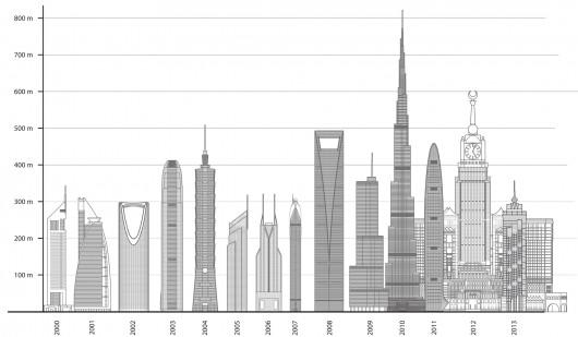 grafico-grattacieli-2013