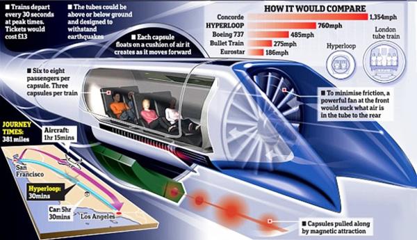Hyperloop blog 3
