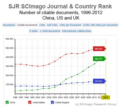 Research-comparison-of-China-US-UK
