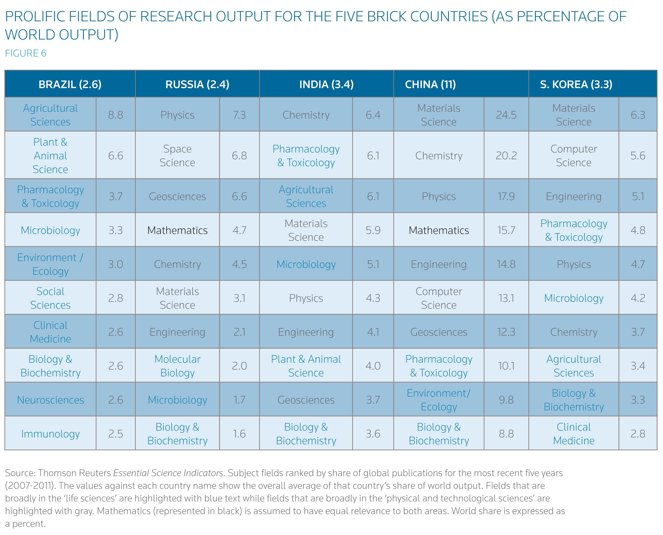 Global Research Report: Building BRICKs