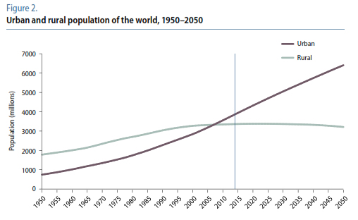 urbanizzazione mondo_006