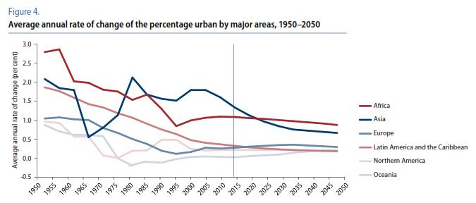 urbanizzazione mondo_008