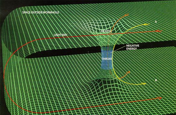 Rappresentazione di un ponte di Einstein-Rosen.