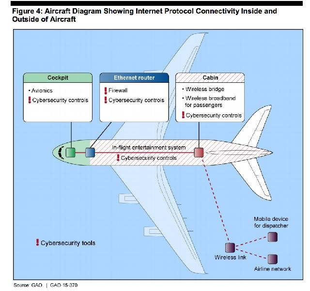reti internet interne ed esterne all'aereo