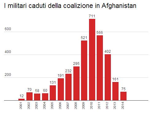 Morti Afghanistan
