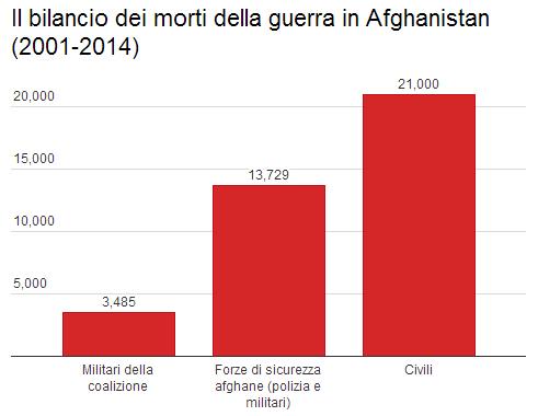 Morti Afghanistan_2