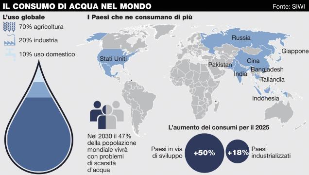 consumo d'acqua nel mondo