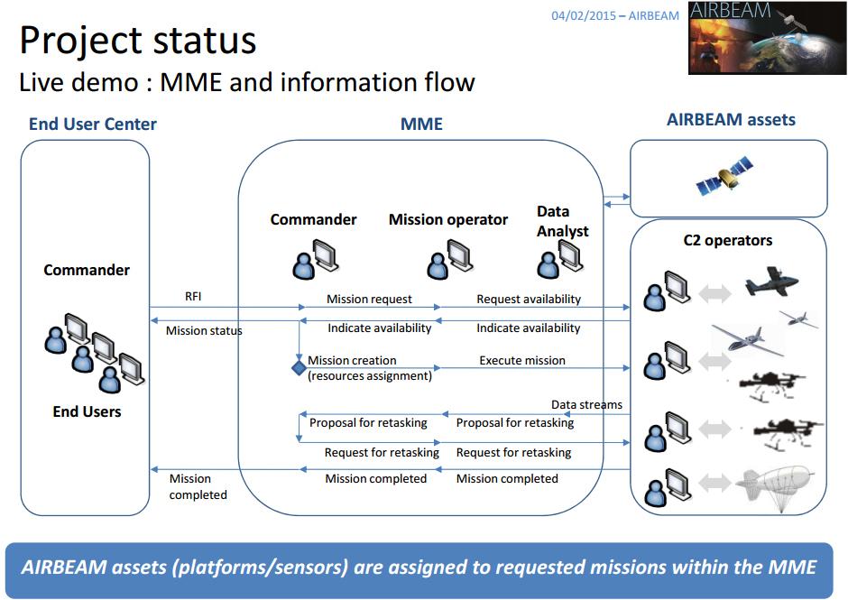 Airbeam assets