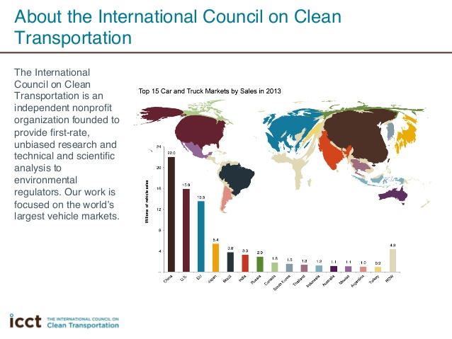 International Council of Clean Transportation