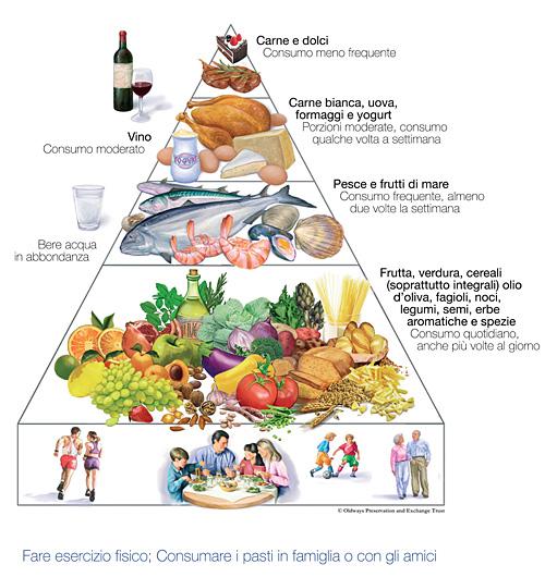 Piramide-alimentare_dieta_mediterranea