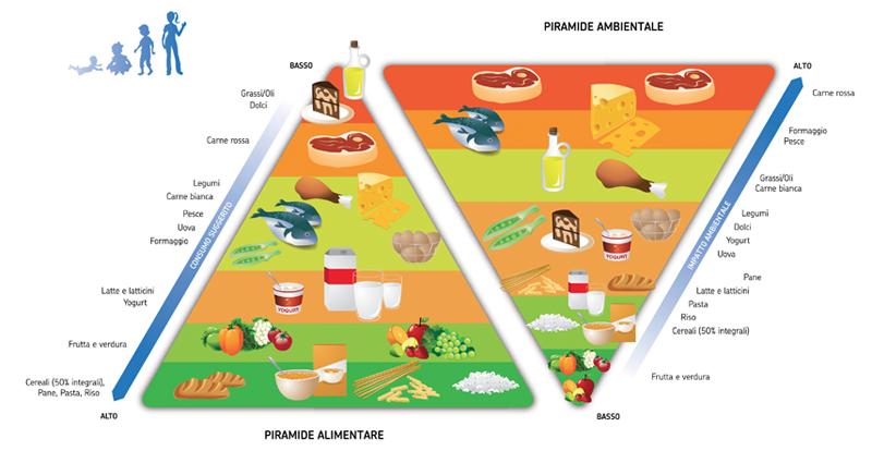 piramide alimentare vs ambiente