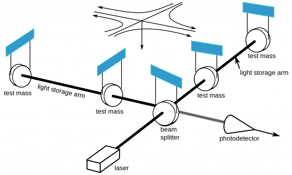 A schematic diagram of a laser interferometer. A gravitational-wave observatory