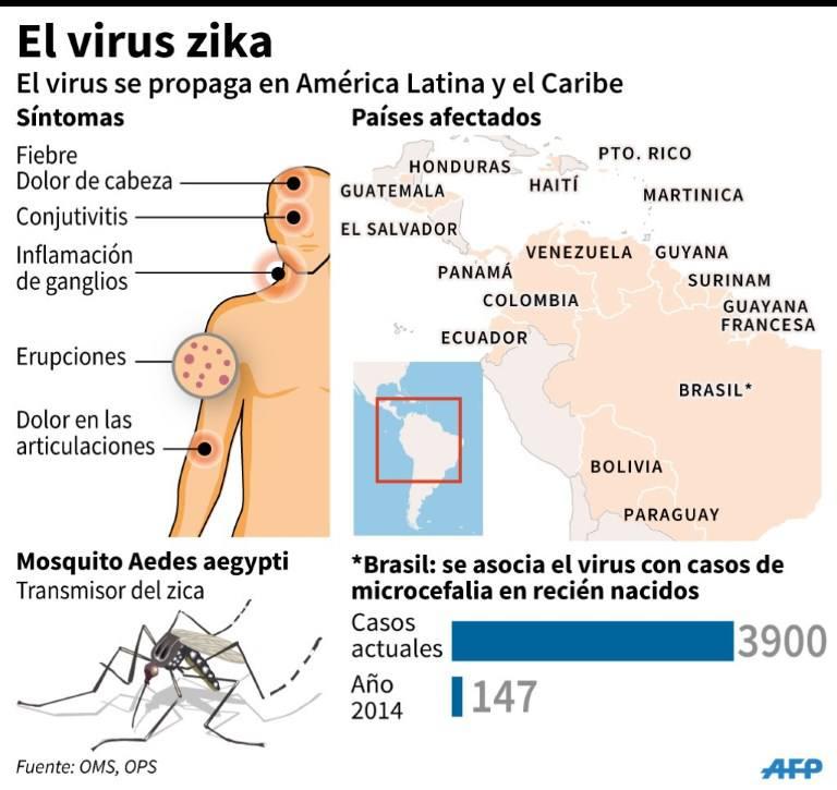 diffusione zika
