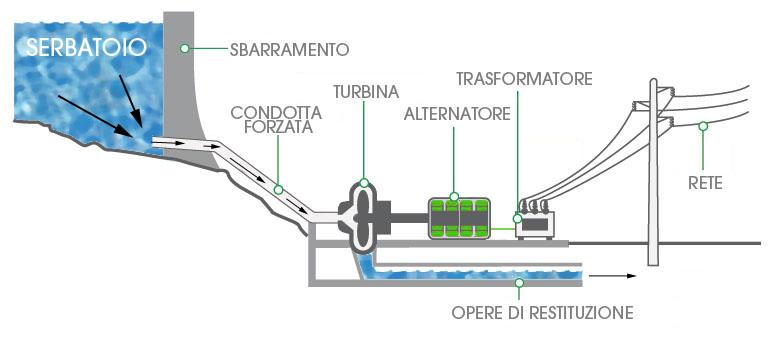 schema-idroelettrico