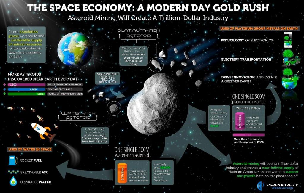 Infografia Planetary