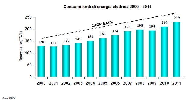 Il mercato elettrico turco registra la crescita più elevata in Europa