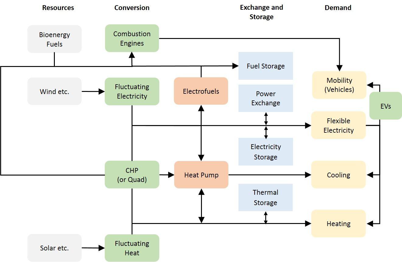 Infografica eolico