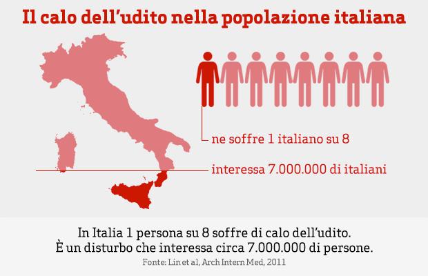 italia che non sente
