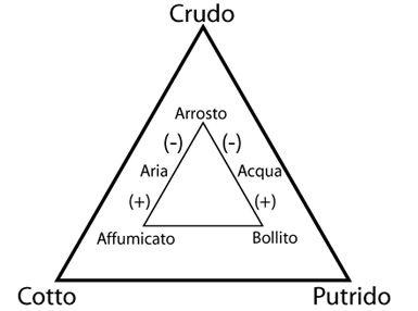 triangolo di cottura