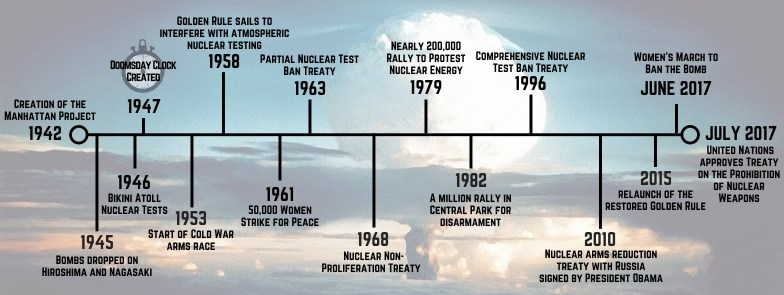 Nuclear_Timeline