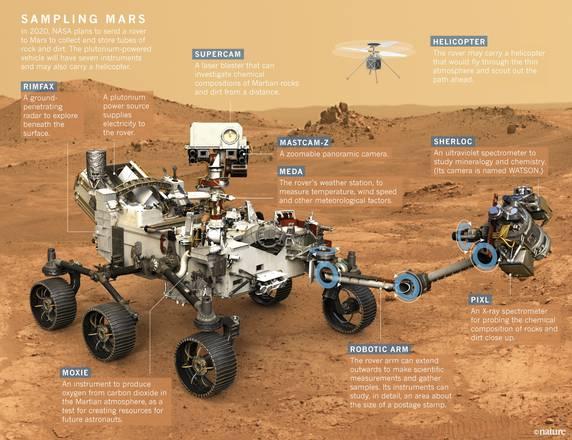 rover curiosità