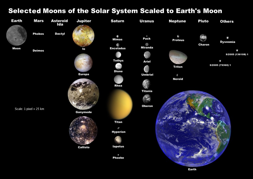 Sistema solare Luna