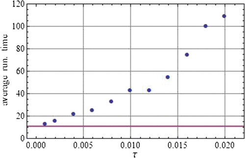 Average running time of the quantum spatial search algorithm on Gtemp(50,0.0008,τ) (dots) as a function of τ. Each point is averaged over 50 realizations. Note that p=2/n2, and even then, for small enough τ, the algorithm runs in optimal time (solid line). As τ is increased, the algorithmic running time increases.