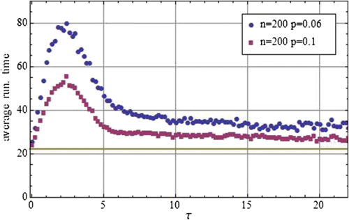 Average running time of the quantum spatial search algorithm as a function of τ for Gtemp(200,0.06,τ) (in blue dots) and Gtemp(200,0.1,τ) (in red squares). Each point is averaged over 100 realizations. As predicted, the average running time peaks at τ∼1, when the temporality coincides with the energy scale of the search Hamiltonian. Away from this peak, the average running time decreases gradually towards the optimal running time (indicated by the solid line).