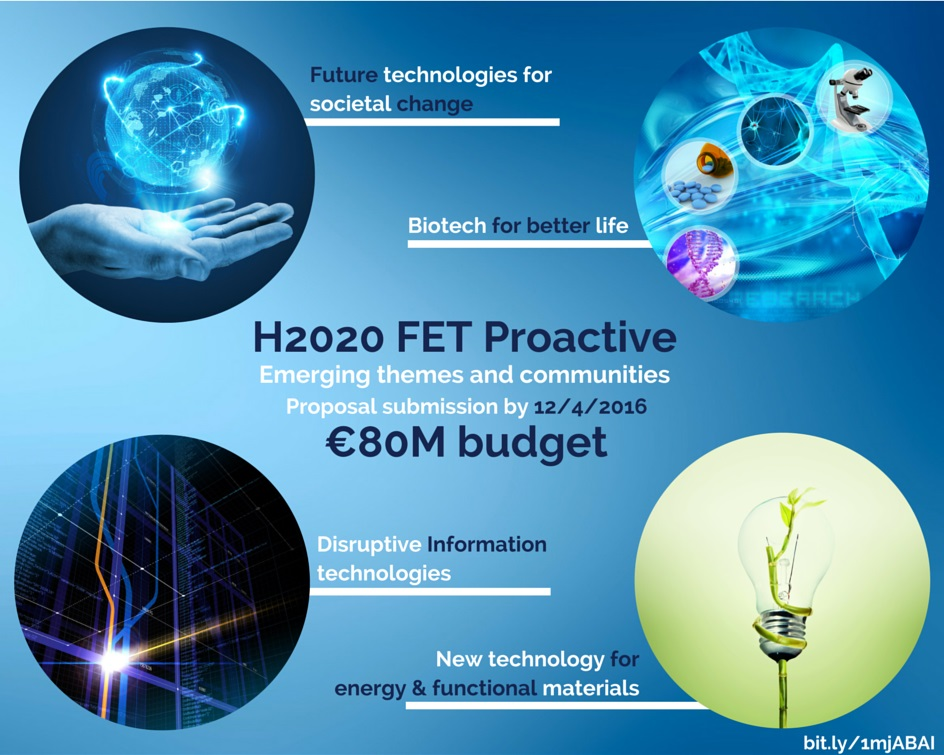 FET (Future and Emerging Technologies)